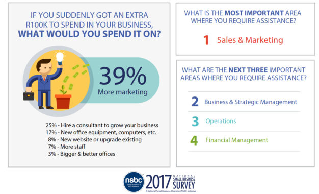 NSBC Top Tips for Marketing a Small Business